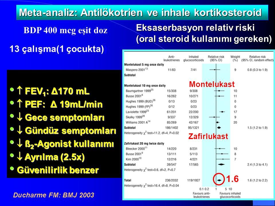 Meta-analiz: Antilökotrien ve inhale kortikosteroid Ducharme FM: BMJ 2003 1.6 Montelukast Zafirlukast Eksaserbasyon relativ riski (oral steroid kullan