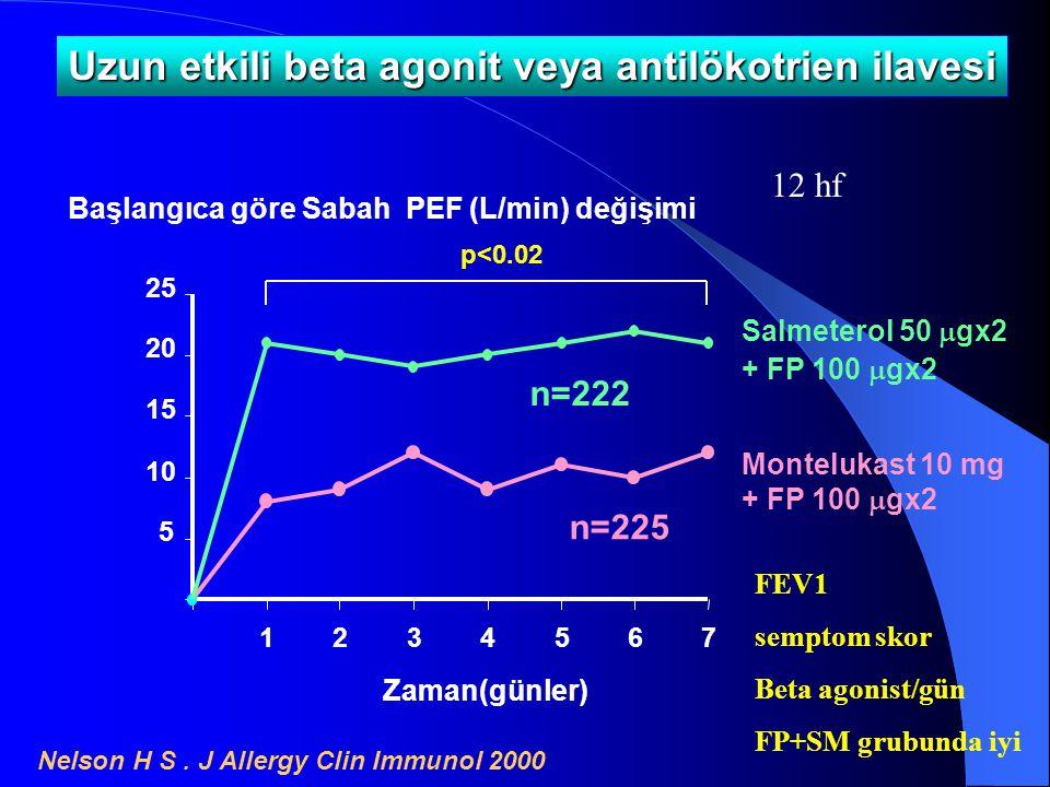 Nelson H S. J Allergy Clin Immunol 2000 0 5 10 15 20 25 01234567 Zaman(günler) Başlangıca göre Sabah PEF (L/min) değişimi Montelukast 10 mg + FP 100 