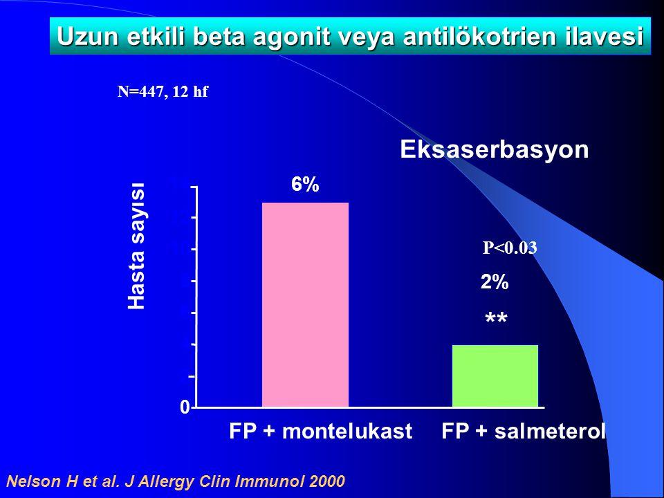 0 2 4 6 8 10 12 Eksaserbasyon Hasta sayısı 2% 6% 14 Nelson H et al. J Allergy Clin Immunol 2000 Uzun etkili beta agonit veya antilökotrien ilavesi **