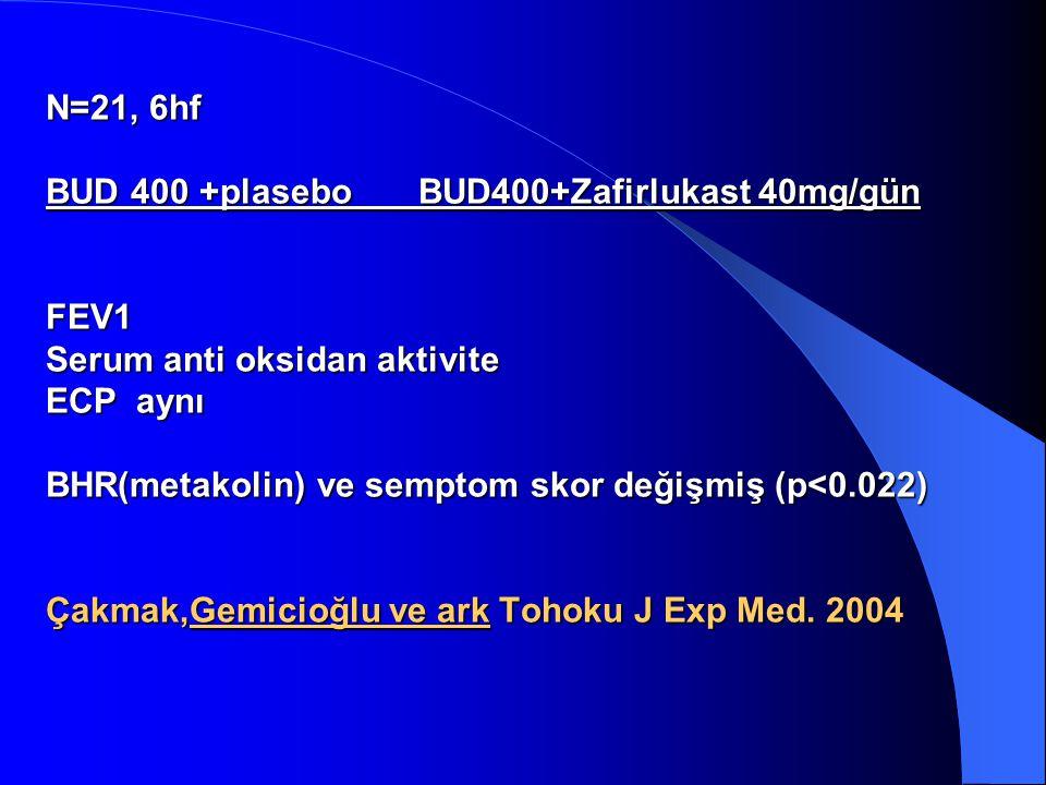 N=21, 6hf BUD 400 +plasebo BUD400+Zafirlukast 40mg/gün FEV1 Serum anti oksidan aktivite ECP aynı BHR(metakolin) ve semptom skor değişmiş (p<0.022) Çak
