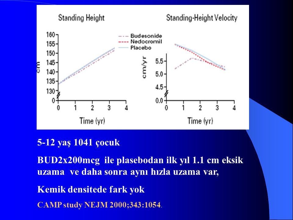 5-12 yaş 1041 çocuk BUD2x200mcg ile plasebodan ilk yıl 1.1 cm eksik uzama ve daha sonra aynı hızla uzama var, Kemik densitede fark yok CAMP study NEJM