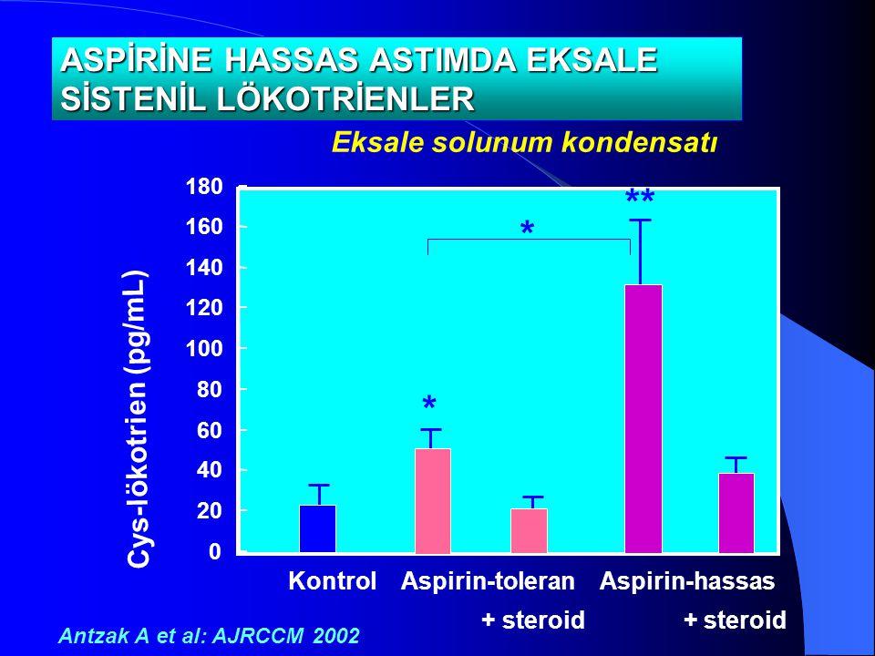 0 20 40 60 80 100 120 140 160 180 Cys-lökotrien (pg/mL)) ASPİRİNE HASSAS ASTIMDA EKSALE SİSTENİL LÖKOTRİENLER * ** * Kontrol Aspirin-toleran Aspirin-h