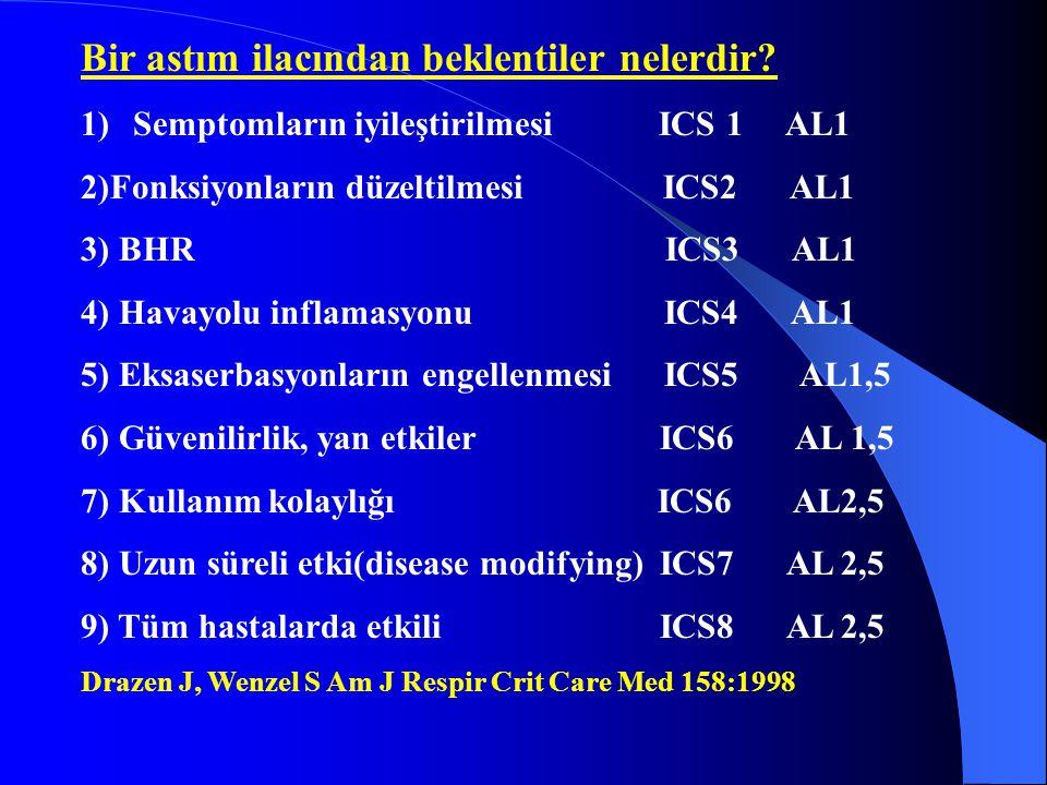 Bir astım ilacından beklentiler nelerdir? 1)Semptomların iyileştirilmesi ICS 1 AL1 2)Fonksiyonların düzeltilmesi ICS2 AL1 3) BHR ICS3 AL1 4) Havayolu