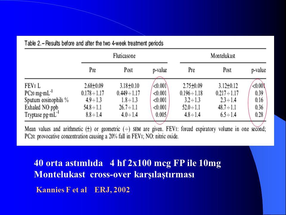 40 orta astımlıda 4 hf 2x100 mcg FP ile 10mg Montelukast cross-over karşılaştırması Kannies F et al ERJ, 2002
