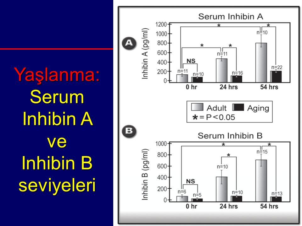 Yaşlanma: Serum Inhibin A ve Inhibin B seviyeleri
