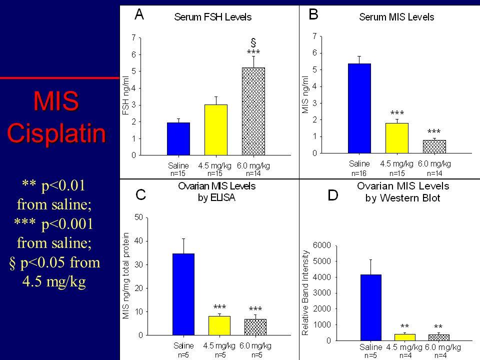 ** p<0.01 from saline; *** p<0.001 from saline; § p<0.05 from 4.5 mg/kg MIS Cisplatin