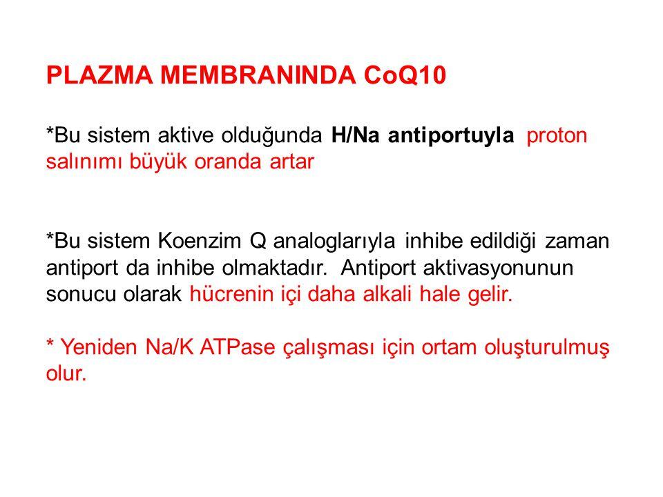 PLAZMA MEMBRANINDA CoQ10 *Bu sistem aktive olduğunda H/Na antiportuyla proton salınımı büyük oranda artar *Bu sistem Koenzim Q analoglarıyla inhibe ed