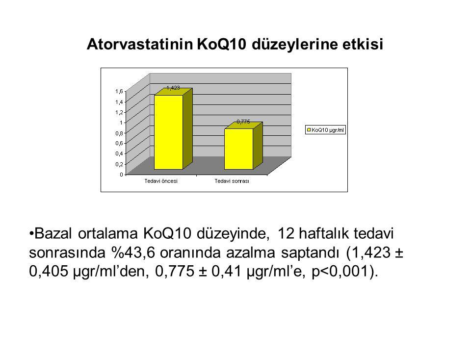 Atorvastatinin KoQ10 düzeylerine etkisi Bazal ortalama KoQ10 düzeyinde, 12 haftalık tedavi sonrasında %43,6 oranında azalma saptandı (1,423 ± 0,405 µg