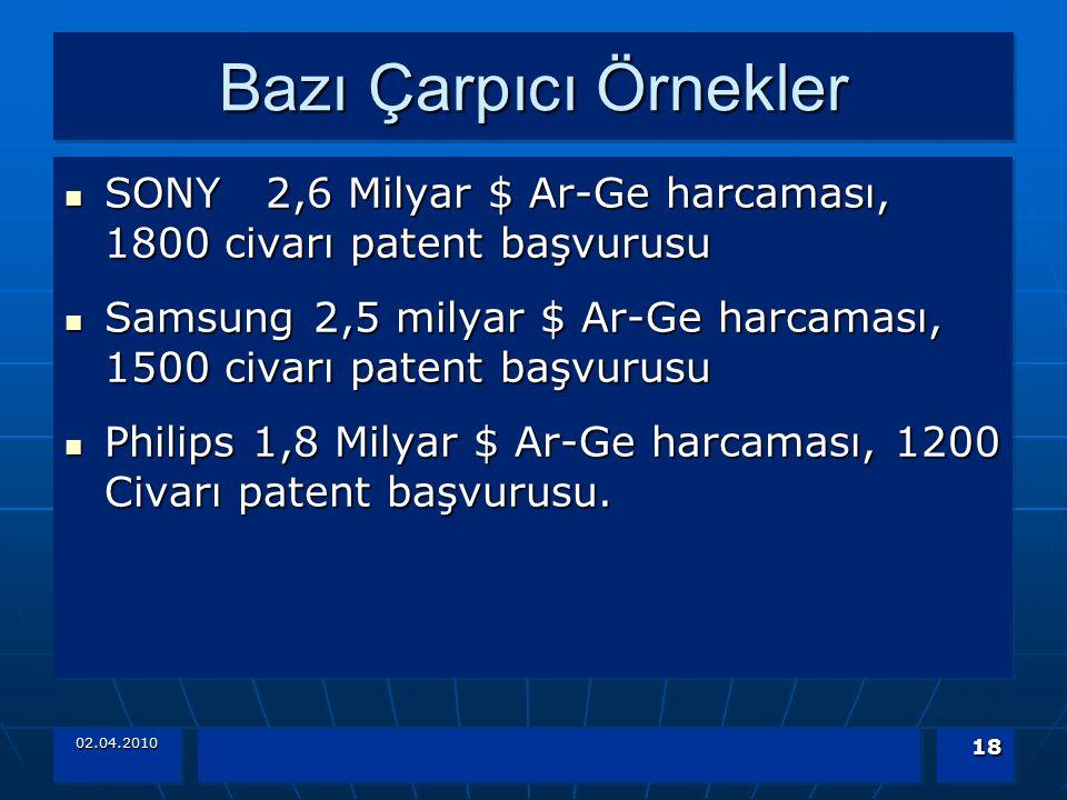 Bazı Çarpıcı Örnekler SONY 2,6 Milyar $ Ar-Ge harcaması, 1800 civarı patent başvurusu SONY 2,6 Milyar $ Ar-Ge harcaması, 1800 civarı patent başvurusu