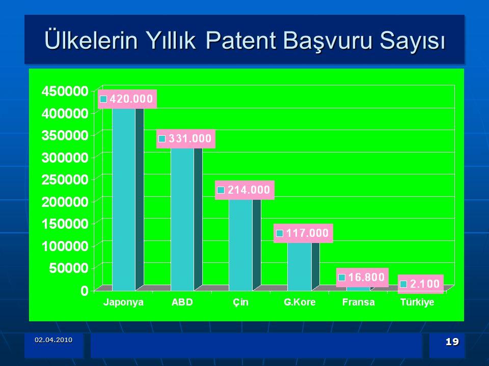 Ülkelerin Yıllık Patent Başvuru Sayısı