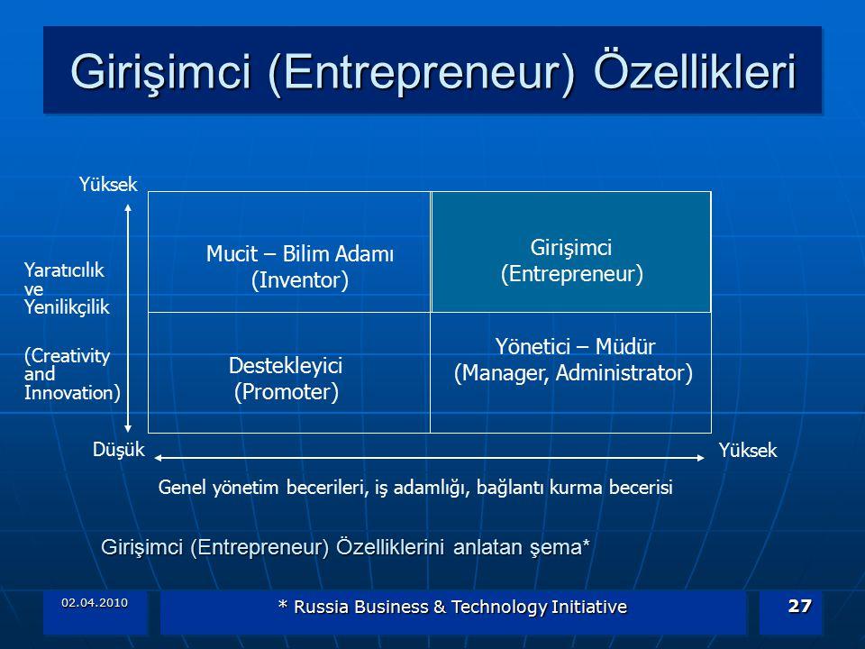 02.04.2010 * Russia Business & Technology Initiative 27 Girişimci (Entrepreneur) Özellikleri Mucit – Bilim Adamı (Inventor) Girişimci (Entrepreneur) Y