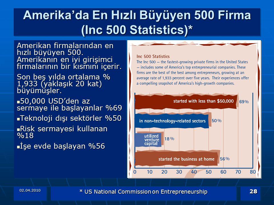 02.04.2010 * US National Commission on Entrepreneurship 28 Amerika'da En Hızlı Büyüyen 500 Firma (Inc 500 Statistics)* Amerikan firmalarından en hızlı