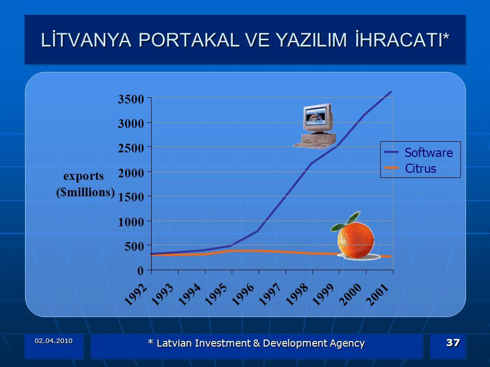 02.04.2010 * Latvian Investment & Development Agency 37 LİTVANYA PORTAKAL VE YAZILIM İHRACATI* 0 500 1000 1500 2000 2500 3000 3500 1992199319941995199