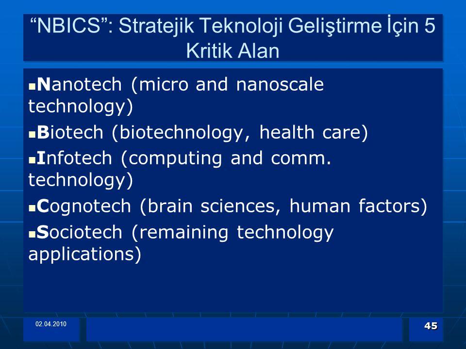 """NBICS"": Stratejik Teknoloji Geliştirme İçin 5 Kritik Alan Nanotech (micro and nanoscale technology) Biotech (biotechnology, health care) Infotech (co"