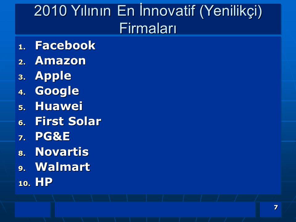 2010 Yılının En İnnovatif (Yenilikçi) Firmaları 1. Facebook 2. Amazon 3. Apple 4. Google 5. Huawei 6. First Solar 7. PG&E 8. Novartis 9. Walmart 10. H