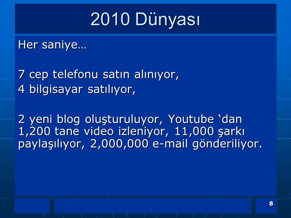2010 Dünyası Her saniye… 7 cep telefonu satın alınıyor, 4 bilgisayar satılıyor, 2 yeni blog oluşturuluyor, Youtube 'dan 1,200 tane video izleniyor, 11