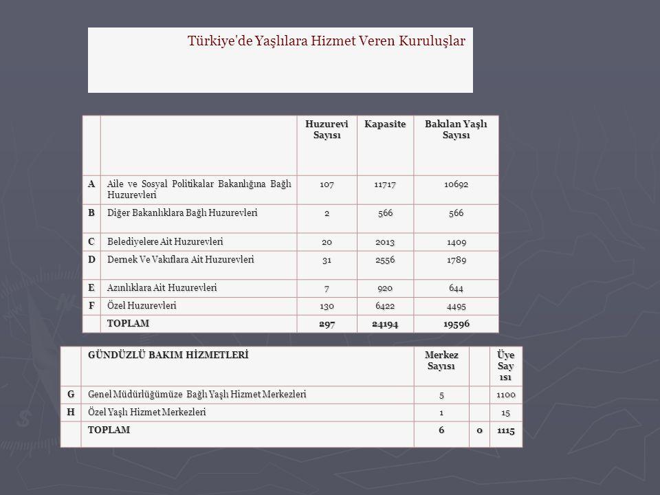 Türkiye'de Yaşlılara Hizmet Veren Kuruluşlar HuzureviSayısıKapasite Bakılan Yaşlı Sayısı A Aile ve Sosyal Politikalar Bakanlığına Bağlı Huzurevleri 10