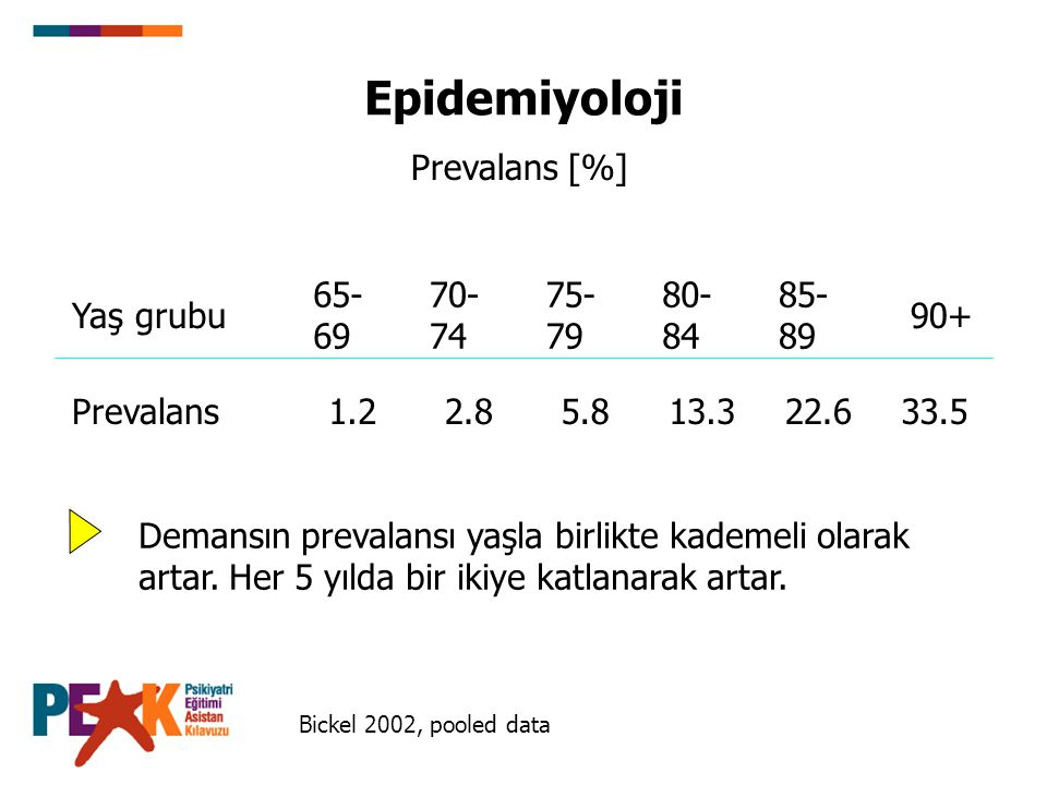 Bickel 2002, pooled data Yaş grubu 65- 69 70- 74 75- 79 80- 84 85- 89 90+ Prevalans1.22.85.813.322.633.5 Prevalans [%] Demansın prevalansı yaşla birli