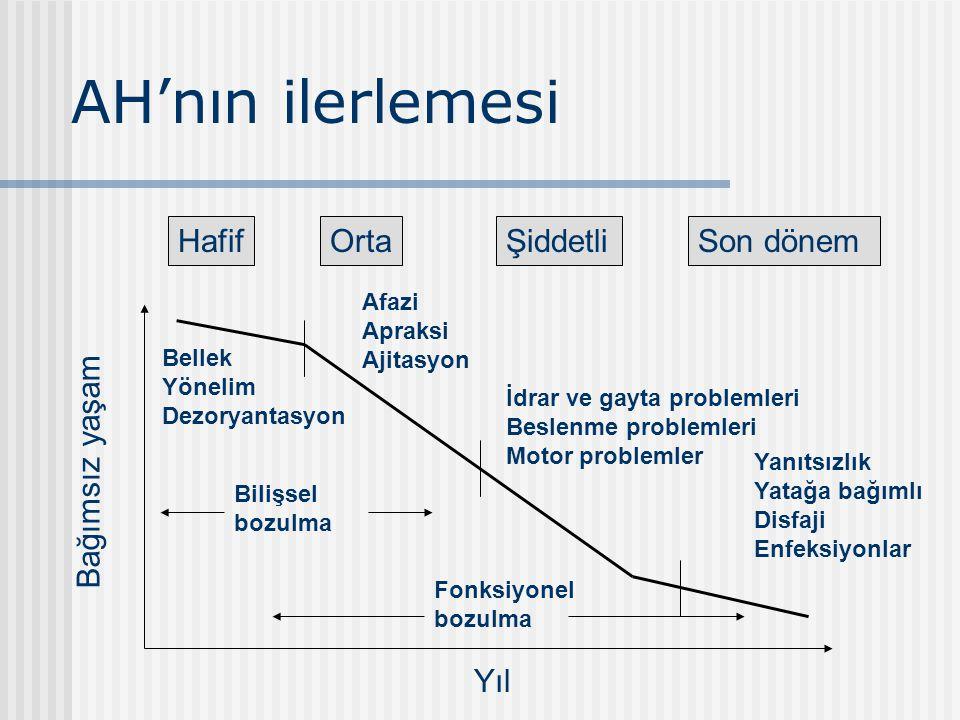 HKY (Petersen 2003) Normal değil, demanslı değil(DSM IV, ICD 10) Bilişsel defisit -Bildirme -Objektif klinik testlerle ortaya konmuş GYA etkilenmemiş Geçiş süreci ???