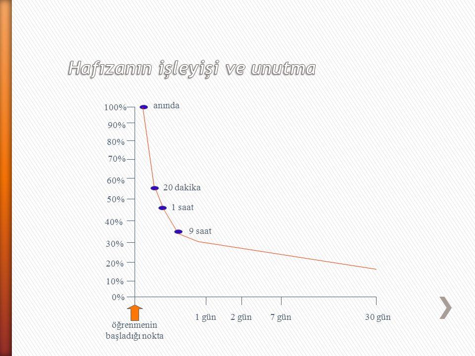 1 gün2 gün7 gün30 gün 0% 10% 20% 30% 40% 50% 60% 70% 80% 90% 100% 20 dakika 1 saat 9 saat öğrenmenin başladığı nokta anında