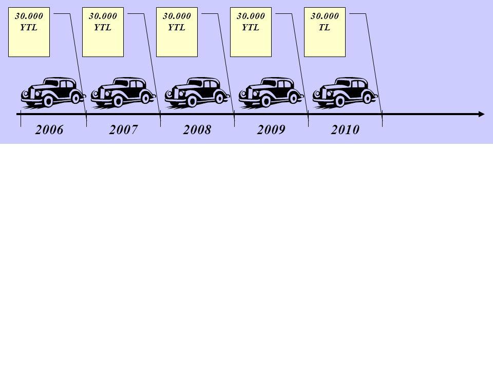 20062007200820092010 30.000 YTL 30.000 TL