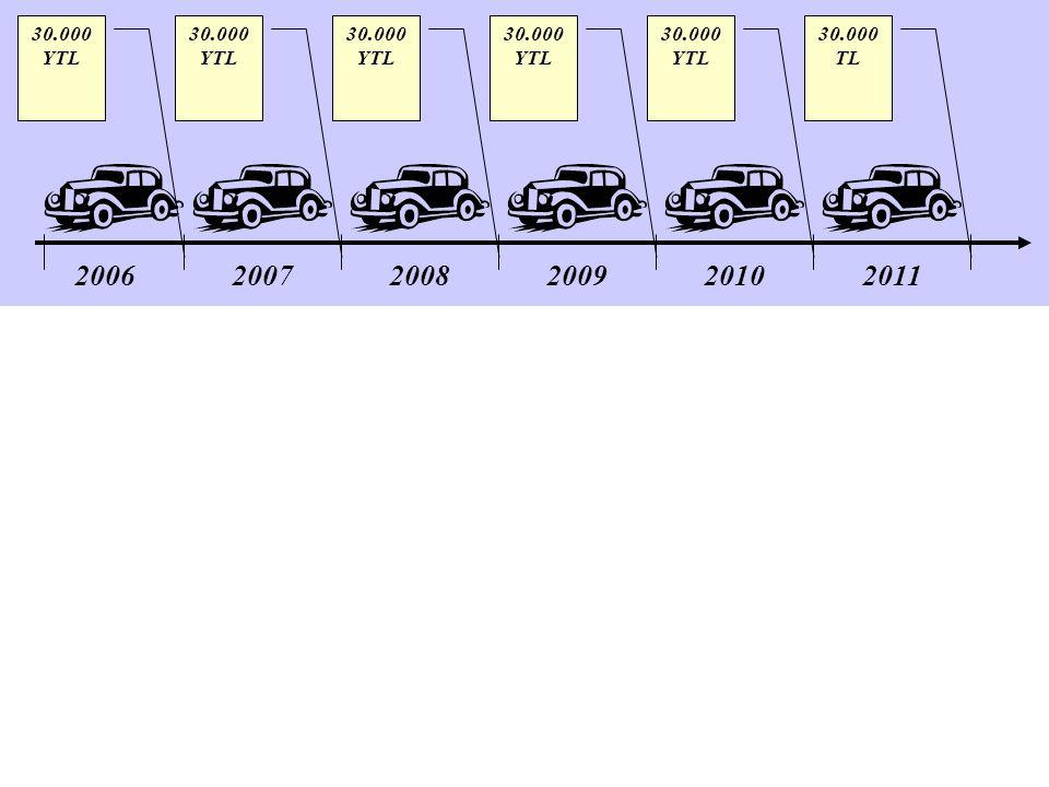 200620072008200920102011 30.000 YTL 30.000 TL