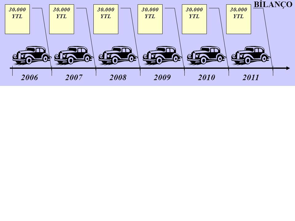 200620072008200920102011 30.000 YTL BİLANÇO