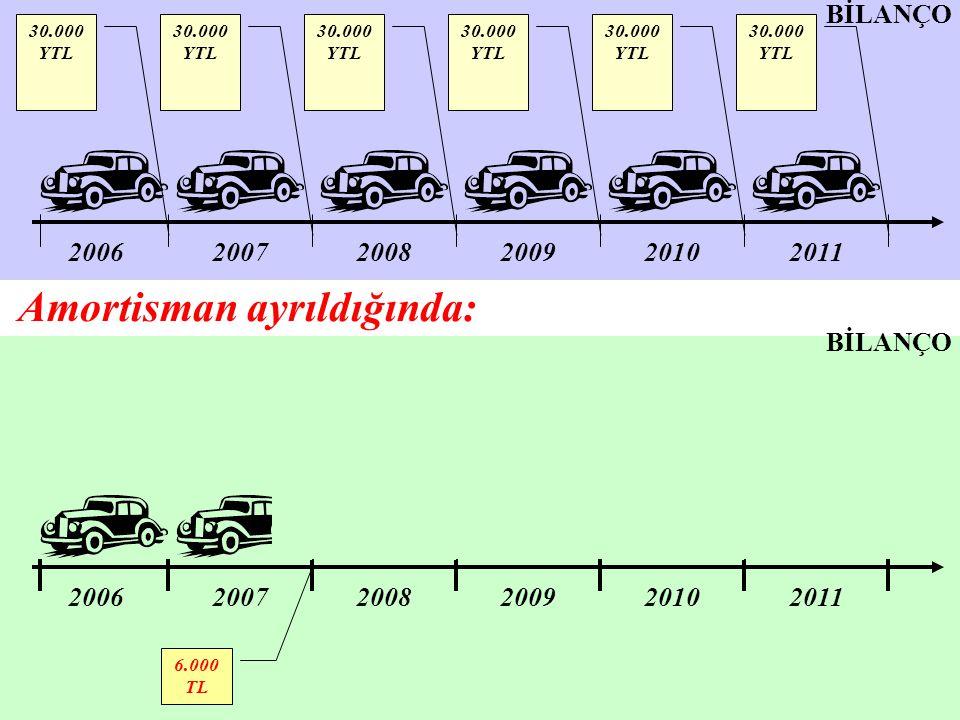 200620072008200920102011 200620072008200920102011 6.000 TL 30.000 YTL BİLANÇO Amortisman ayrıldığında: