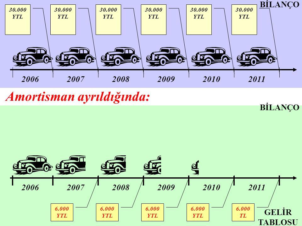 200620072008200920102011 200620072008200920102011 6.000 YTL 6.000 TL 30.000 YTL BİLANÇO GELİR TABLOSU Amortisman ayrıldığında: