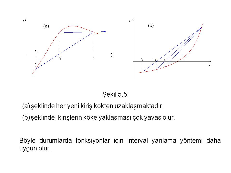 Şekil 5.5: (a)şeklinde her yeni kiriş kökten uzaklaşmaktadır. (b)şeklinde kirişlerin köke yaklaşması çok yavaş olur. Böyle durumlarda fonksiyonlar içi