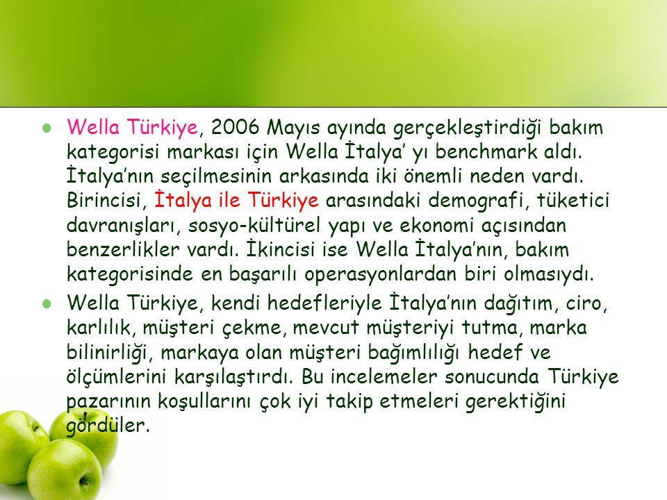 Wella Türkiye, 2006 Mayıs ayında gerçekleştirdiği bakım kategorisi markası için Wella İtalya' yı benchmark aldı. İtalya'nın seçilmesinin arkasında iki