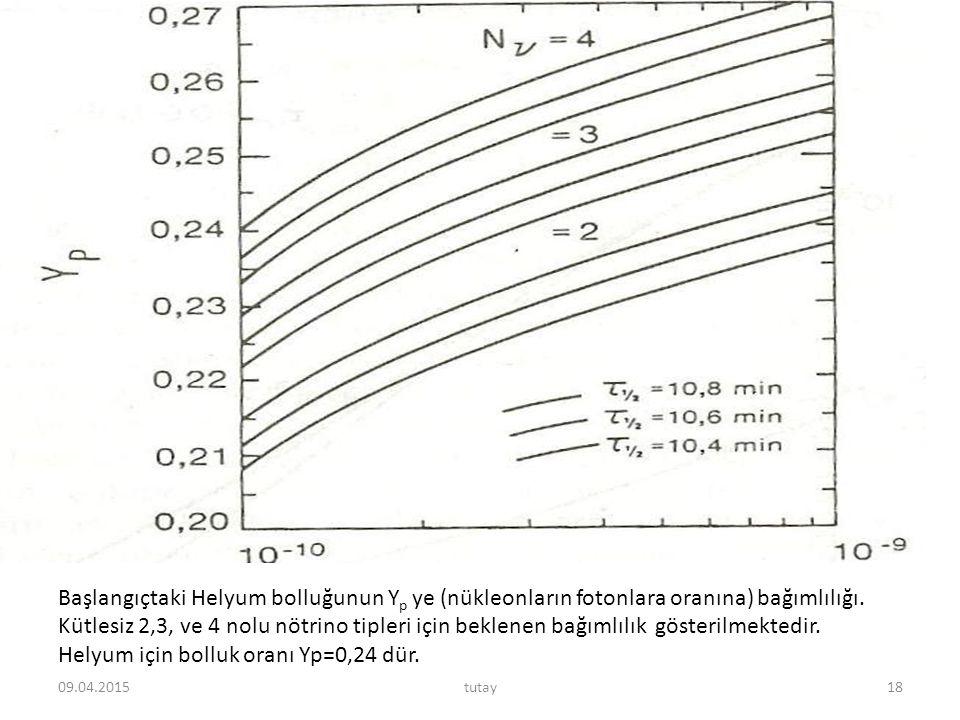 Başlangıçtaki Helyum bolluğunun Y p ye (nükleonların fotonlara oranına) bağımlılığı. Kütlesiz 2,3, ve 4 nolu nötrino tipleri için beklenen bağımlılık