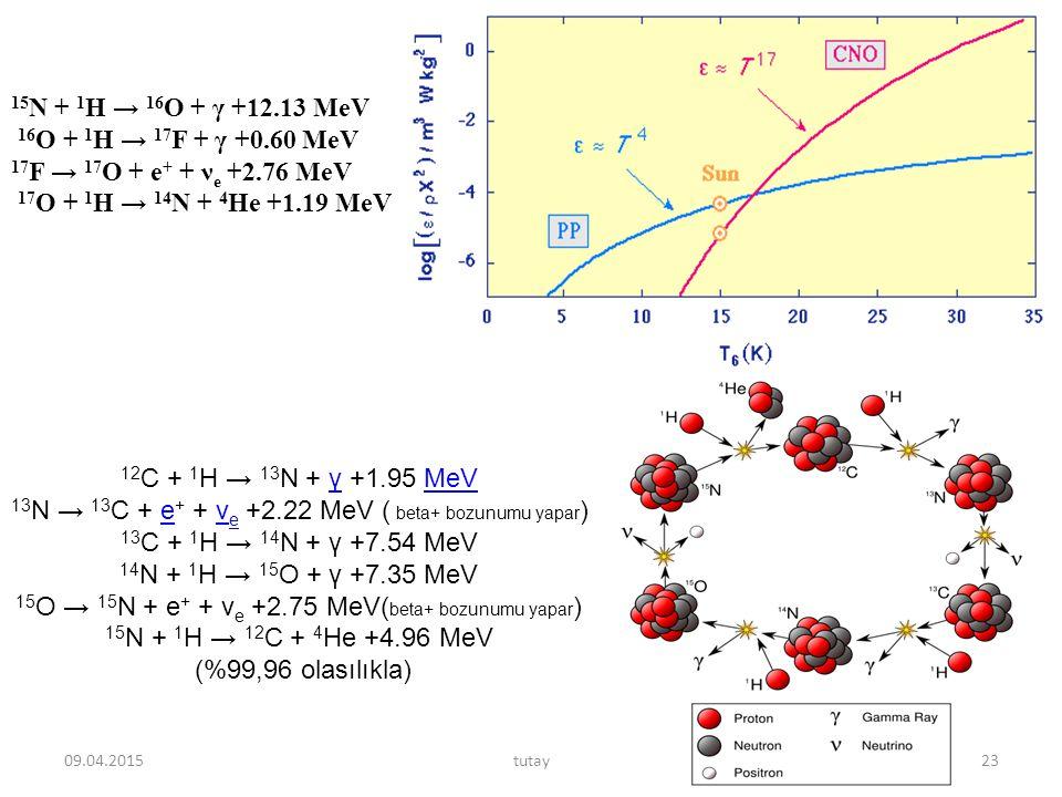 15 N + 1 H → 16 O + γ +12.13 MeV 16 O + 1 H → 17 F + γ +0.60 MeV 17 F → 17 O + e + + ν e +2.76 MeV 17 O + 1 H → 14 N + 4 He +1.19 MeV 12 C + 1 H → 13