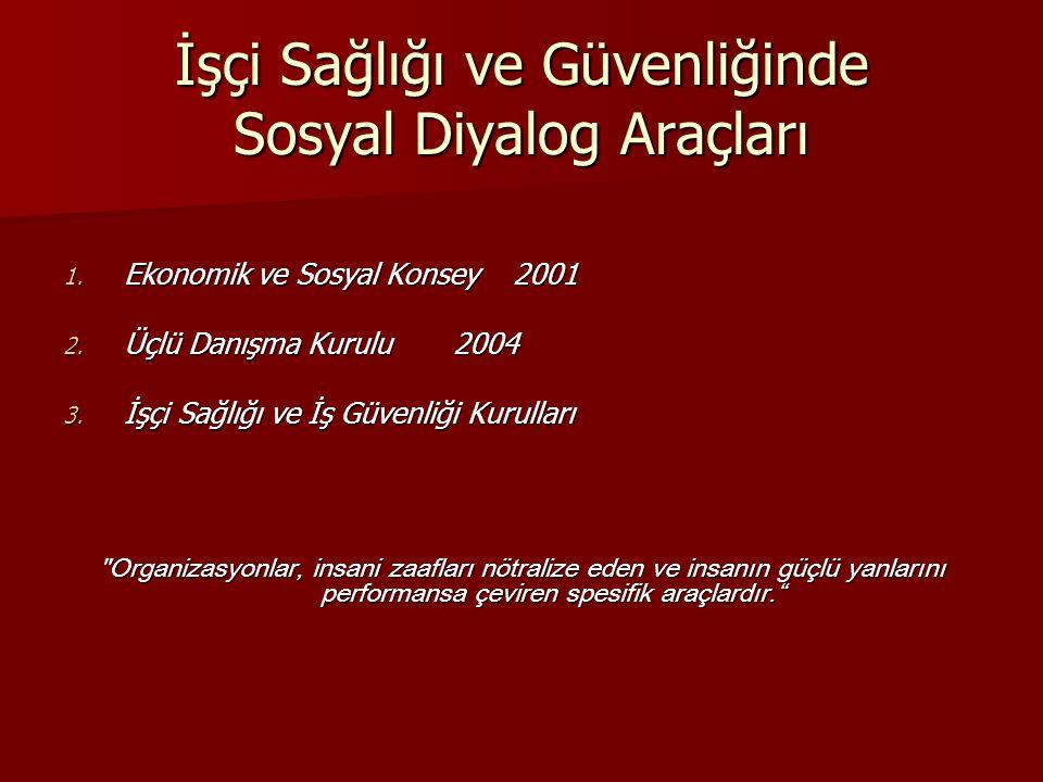 İşçi Sağlığı ve Güvenliğinde Sosyal Diyalog Araçları 1. Ekonomik ve Sosyal Konsey 2001 2. Üçlü Danışma Kurulu 2004 3. İşçi Sağlığı ve İş Güvenliği Kur
