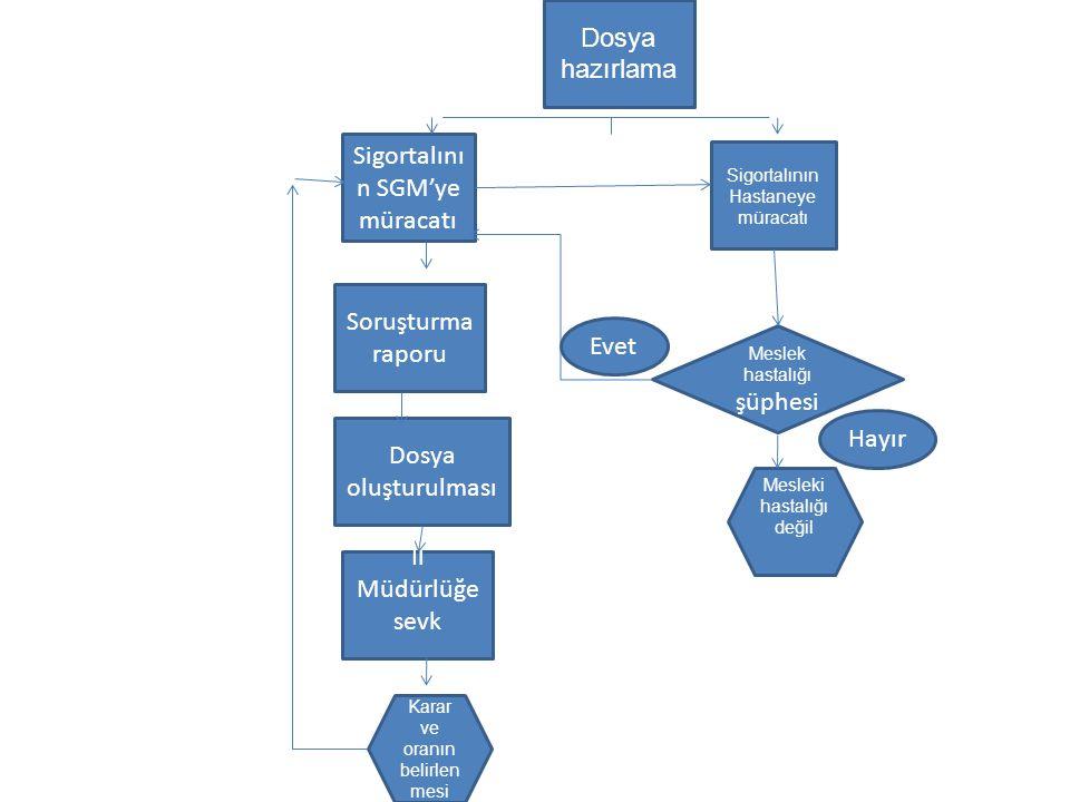 Dosya hazırlama Soruşturma raporu Dosya oluşturulması Sigortalını n SGM'ye müracatı Sigortalının Hastaneye müracatı İl Müdürlüğe sevk Meslek hastalığı
