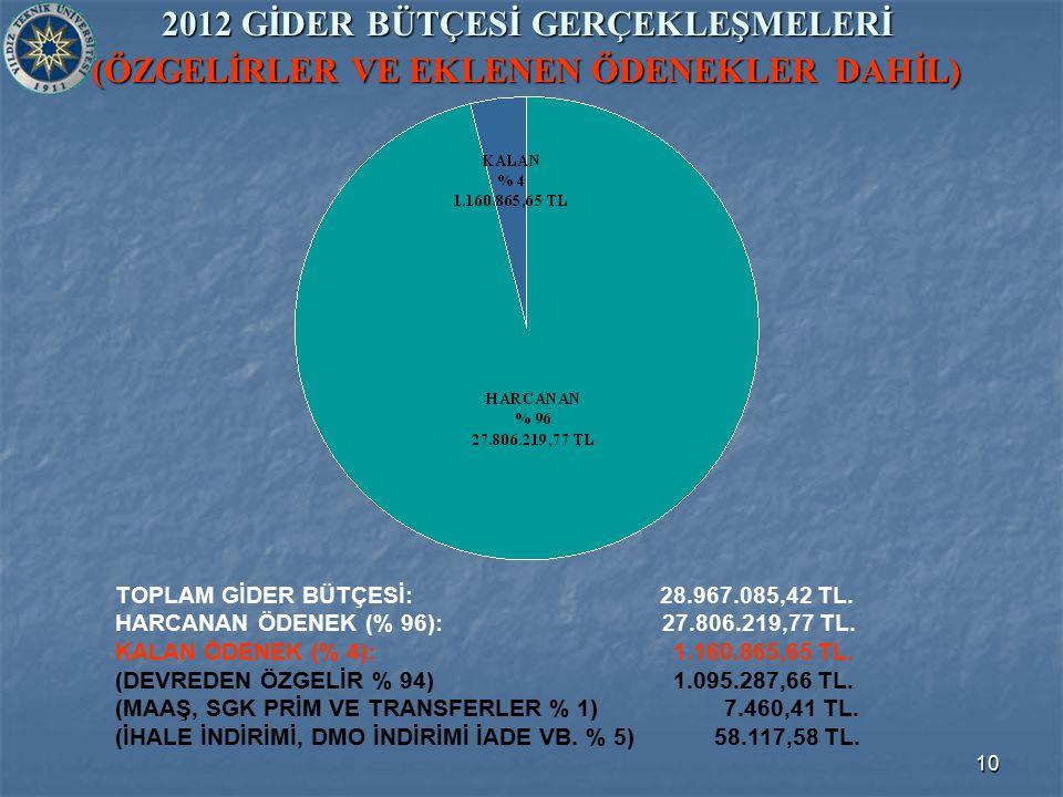 10 2012 GİDER BÜTÇESİ GERÇEKLEŞMELERİ (ÖZGELİRLER VE EKLENEN ÖDENEKLER DAHİL) TOPLAM GİDER BÜTÇESİ: 28.967.085,42 TL. HARCANAN ÖDENEK (% 96): 27.806.2