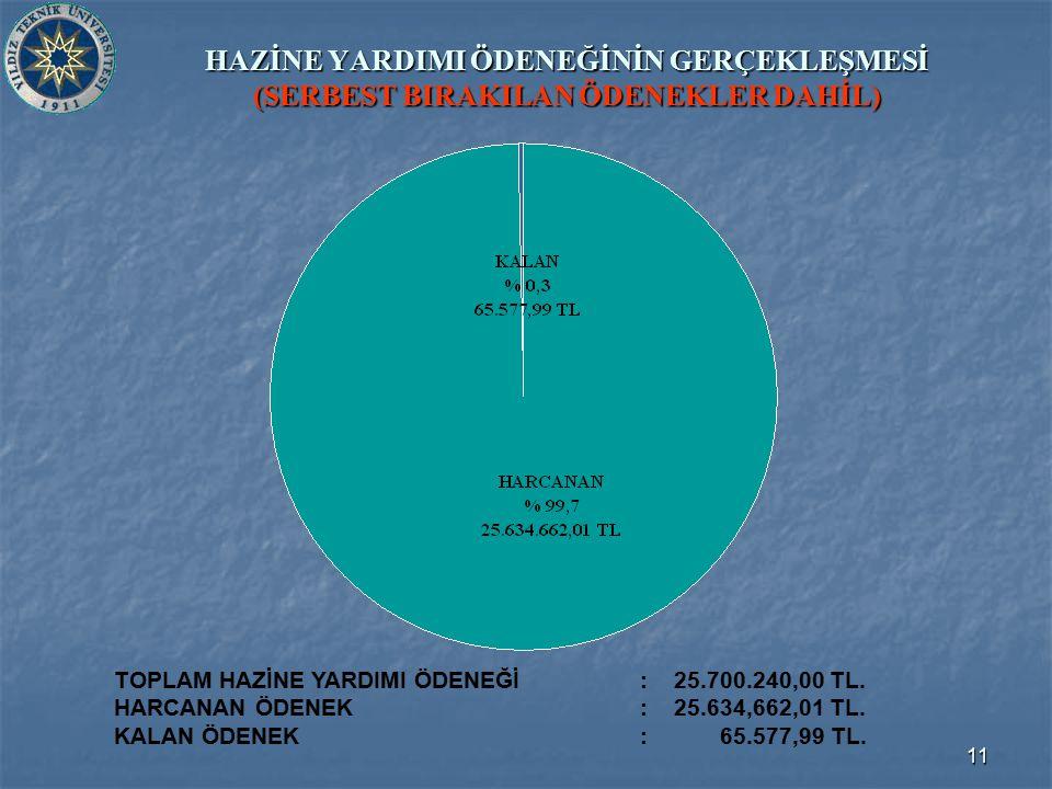 11 HAZİNE YARDIMI ÖDENEĞİNİN GERÇEKLEŞMESİ (SERBEST BIRAKILAN ÖDENEKLER DAHİL) TOPLAM HAZİNE YARDIMI ÖDENEĞİ : 25.700.240,00 TL. HARCANAN ÖDENEK: 25.6
