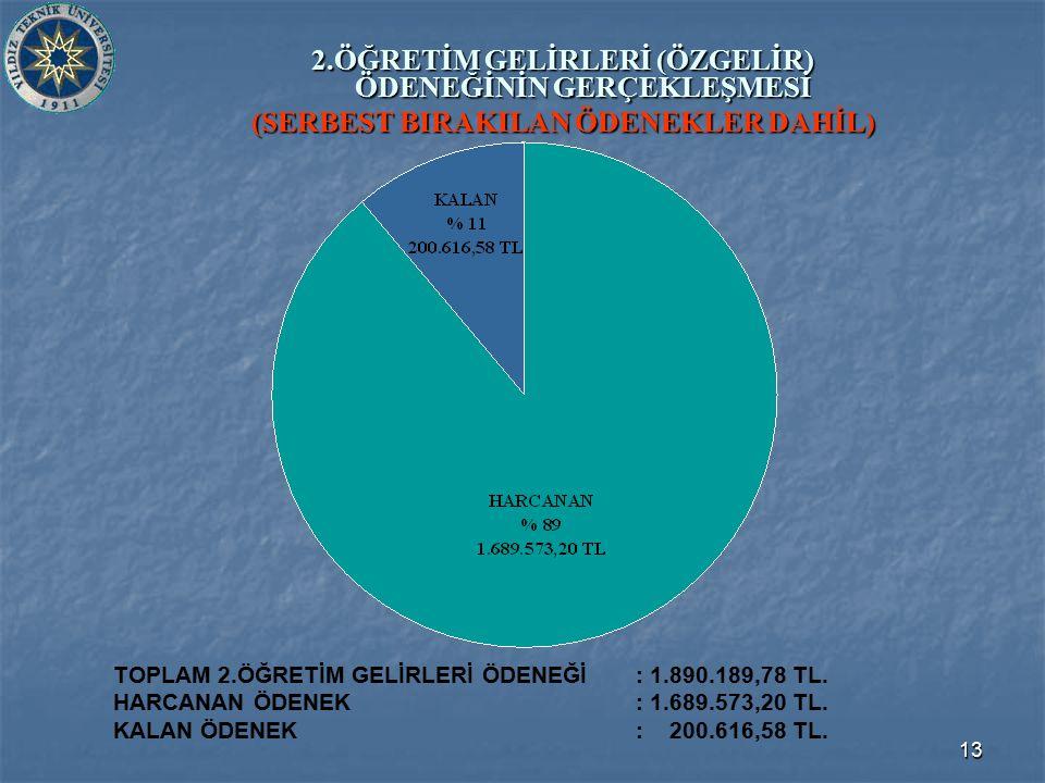 13 2.ÖĞRETİM GELİRLERİ (ÖZGELİR) ÖDENEĞİNİN GERÇEKLEŞMESİ (SERBEST BIRAKILAN ÖDENEKLER DAHİL) TOPLAM 2.ÖĞRETİM GELİRLERİ ÖDENEĞİ: 1.890.189,78 TL.