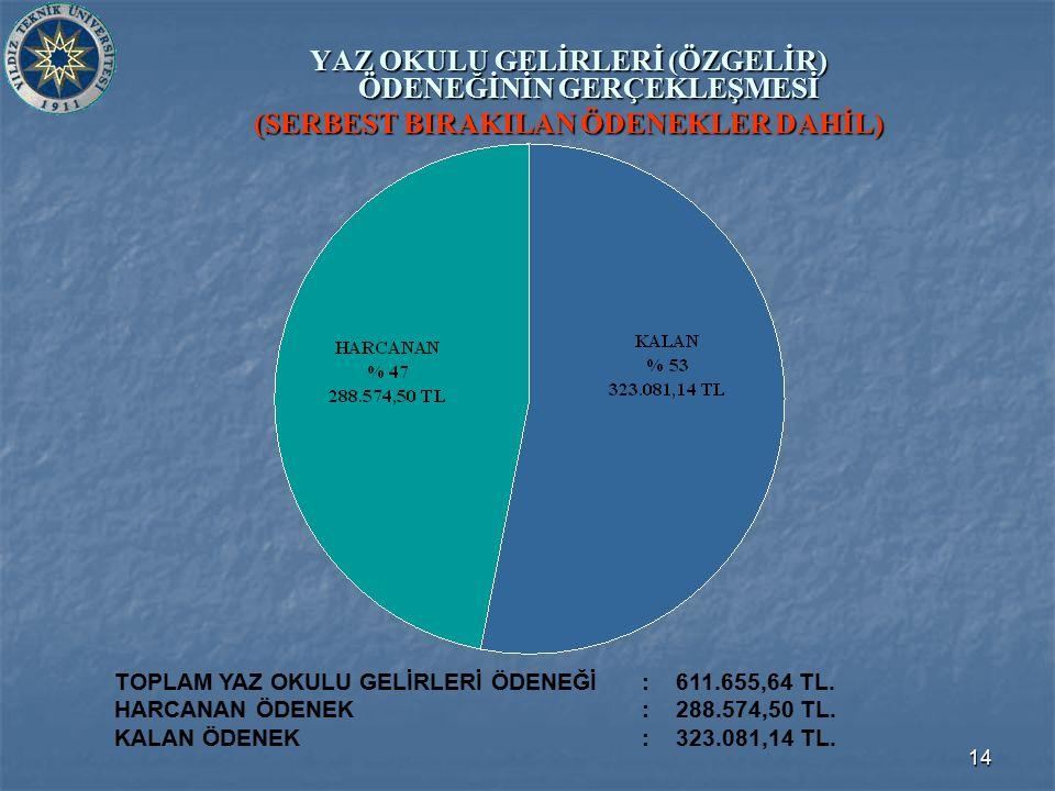 14 YAZ OKULU GELİRLERİ (ÖZGELİR) ÖDENEĞİNİN GERÇEKLEŞMESİ (SERBEST BIRAKILAN ÖDENEKLER DAHİL) TOPLAM YAZ OKULU GELİRLERİ ÖDENEĞİ: 611.655,64 TL. HARCA
