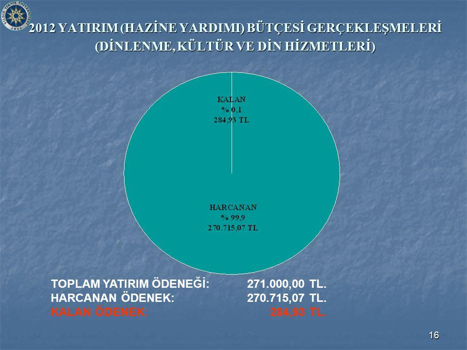 16 2012 YATIRIM (HAZİNE YARDIMI) BÜTÇESİ GERÇEKLEŞMELERİ (DİNLENME, KÜLTÜR VE DİN HİZMETLERİ) TOPLAM YATIRIM ÖDENEĞİ: 271.000,00 TL. HARCANAN ÖDENEK: