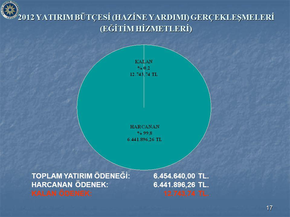 17 2012 YATIRIM BÜTÇESİ (HAZİNE YARDIMI) GERÇEKLEŞMELERİ (EĞİTİM HİZMETLERİ) TOPLAM YATIRIM ÖDENEĞİ: 6.454.640,00 TL. HARCANAN ÖDENEK: 6.441.896,26 TL