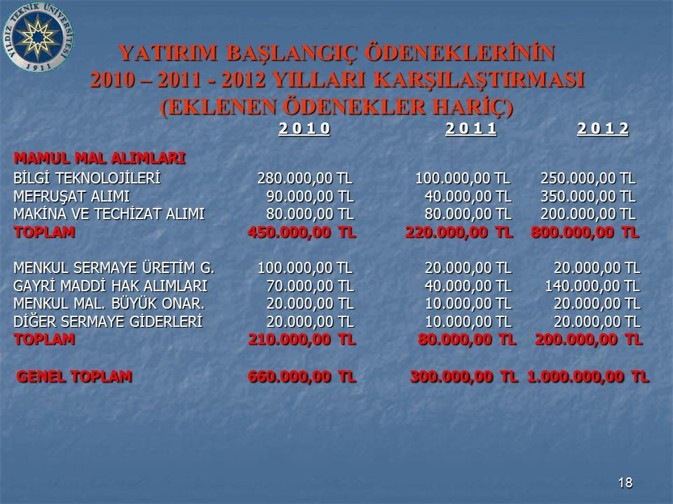18 YATIRIM BAŞLANGIÇ ÖDENEKLERİNİN 2010 – 2011 - 2012 YILLARI KARŞILAŞTIRMASI (EKLENEN ÖDENEKLER HARİÇ) 2 0 1 0 2 0 1 1 2 0 1 2 2 0 1 0 2 0 1 1 2 0 1 2 MAMUL MAL ALIMLARI BİLGİ TEKNOLOJİLERİ280.000,00 TL 100.000,00 TL 250.000,00 TL MEFRUŞAT ALIMI 90.000,00 TL 40.000,00 TL 350.000,00 TL MAKİNA VE TECHİZAT ALIMI 80.000,00 TL 80.000,00 TL 200.000,00 TL TOPLAM 450.000,00 TL 220.000,00 TL 800.000,00 TL MENKUL SERMAYE ÜRETİM G.100.000,00 TL 20.000,00 TL 20.000,00 TL GAYRİ MADDİ HAK ALIMLARI 70.000,00 TL 40.000,00 TL 140.000,00 TL MENKUL MAL.