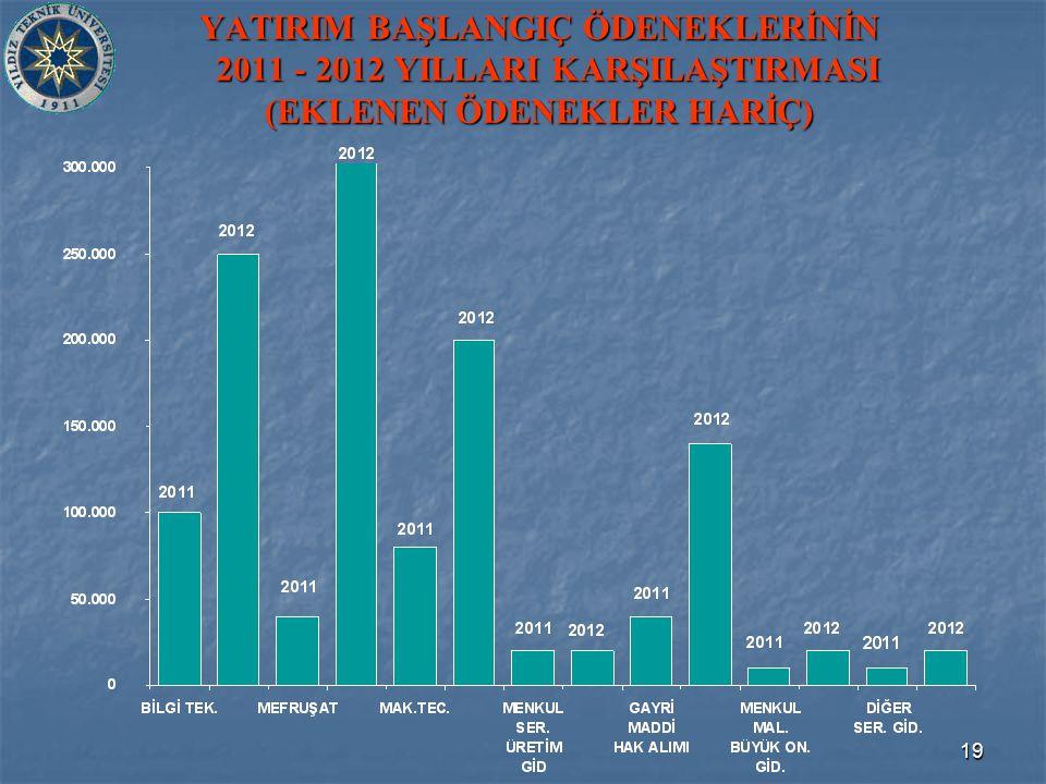 19 YATIRIM BAŞLANGIÇ ÖDENEKLERİNİN 2011 - 2012 YILLARI KARŞILAŞTIRMASI (EKLENEN ÖDENEKLER HARİÇ)