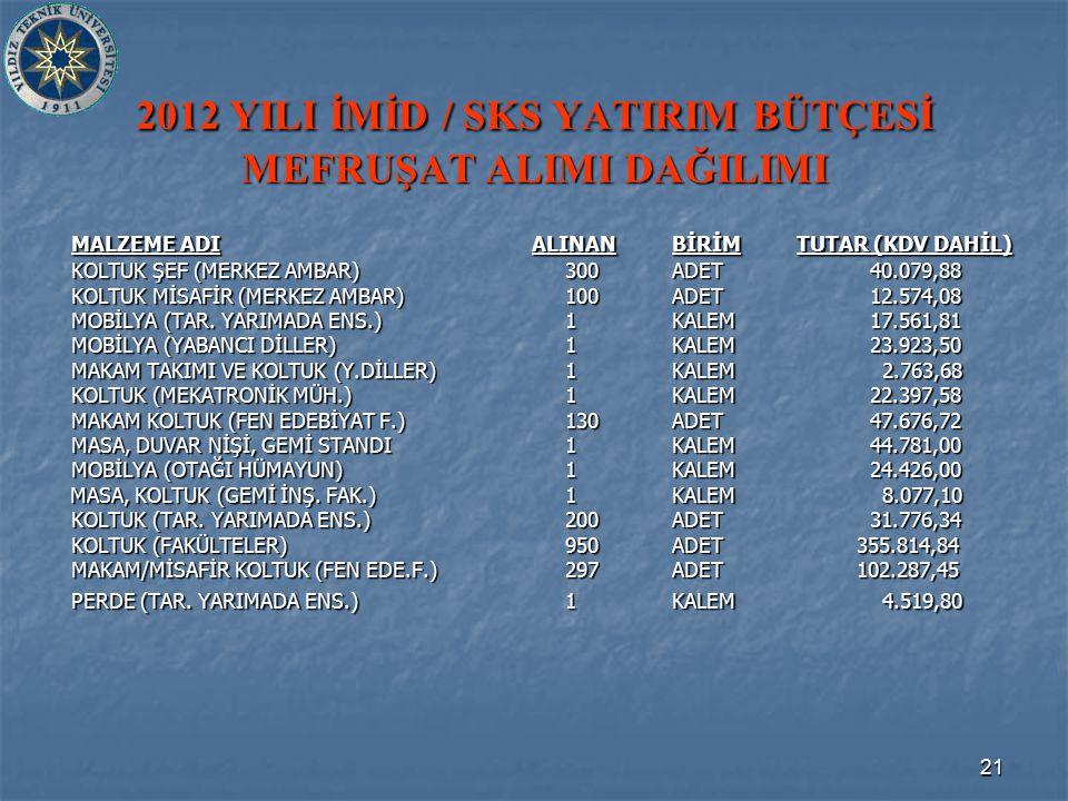 21 2012 YILI İMİD / SKS YATIRIM BÜTÇESİ MEFRUŞAT ALIMI DAĞILIMI MALZEME ADI ALINANBİRİM TUTAR (KDV DAHİL) KOLTUK ŞEF (MERKEZ AMBAR)300ADET 40.079,88 KOLTUK MİSAFİR (MERKEZ AMBAR)100ADET 12.574,08 MOBİLYA (TAR.