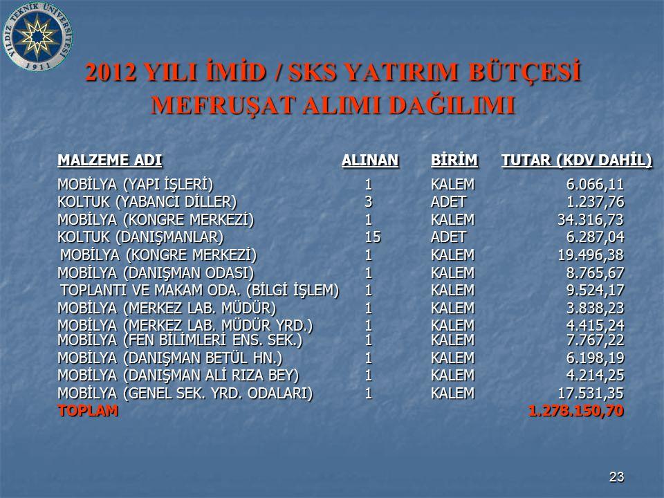 23 2012 YILI İMİD / SKS YATIRIM BÜTÇESİ MEFRUŞAT ALIMI DAĞILIMI MALZEME ADI ALINANBİRİM TUTAR (KDV DAHİL) MOBİLYA (YAPI İŞLERİ)1KALEM 6.066,11 KOLTUK (YABANCI DİLLER)3ADET 1.237,76 MOBİLYA (KONGRE MERKEZİ)1KALEM 34.316,73 KOLTUK (DANIŞMANLAR)15ADET 6.287,04 MOBİLYA (KONGRE MERKEZİ)1KALEM 19.496,38 MOBİLYA (KONGRE MERKEZİ)1KALEM 19.496,38 MOBİLYA (DANIŞMAN ODASI)1KALEM 8.765,67 TOPLANTI VE MAKAM ODA.