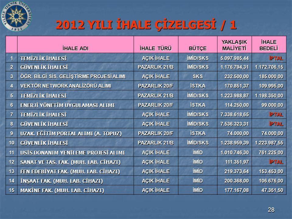 28 2012 YILI İHALE ÇİZELGESİ / 1 İHALE ADI İHALE TÜRÜ BÜTÇE YAKLAŞIK MALİYETİ İHALE BEDELİ 1 TEMİZLİK İHALESİ AÇIK İHALE İMİD/SKS5.097.985,44İPTAL 2 GÜVENLİK İHALESİ PAZARLIK 21/B İMİD/SKS1.176.794,311.172.706,15 3 ÖĞR.