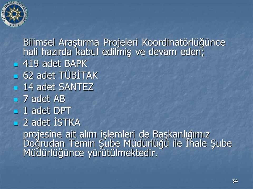 34 Bilimsel Araştırma Projeleri Koordinatörlüğünce hali hazırda kabul edilmiş ve devam eden; 419 adet BAPK 419 adet BAPK 62 adet TÜBİTAK 62 adet TÜBİTAK 14 adet SANTEZ 14 adet SANTEZ 7 adet AB 7 adet AB 1 adet DPT 1 adet DPT 2 adet İSTKA 2 adet İSTKA projesine ait alım işlemleri de Başkanlığımız Doğrudan Temin Şube Müdürlüğü ile İhale Şube Müdürlüğünce yürütülmektedir.