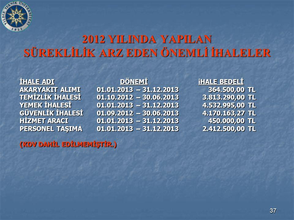 37 2012 YILINDA YAPILAN SÜREKLİLİK ARZ EDEN ÖNEMLİ İHALELER İHALE ADI DÖNEMİ iHALE BEDELİ AKARYAKIT ALIMI01.01.2013 – 31.12.2013 364.500,00 TL TEMİZLİ
