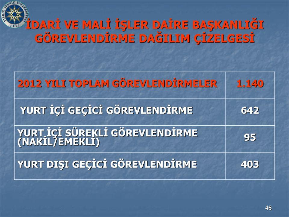 46 İDARİ VE MALİ İŞLER DAİRE BAŞKANLIĞI GÖREVLENDİRME DAĞILIM ÇİZELGESİ 2012 YILI TOPLAM GÖREVLENDİRMELER 1.140 YURT İÇİ GEÇİCİ GÖREVLENDİRME YURT İÇİ