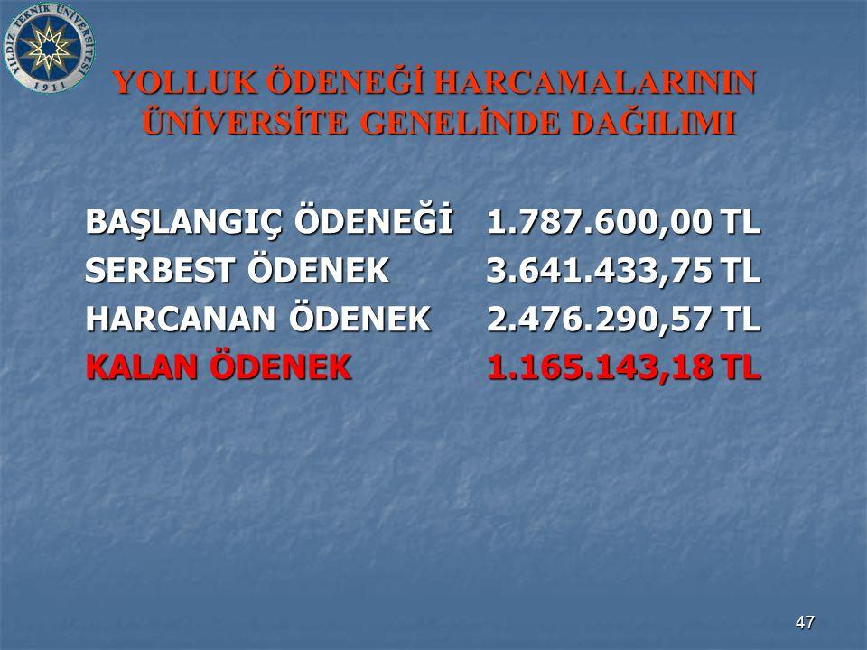 47 YOLLUK ÖDENEĞİ HARCAMALARININ ÜNİVERSİTE GENELİNDE DAĞILIMI BAŞLANGIÇ ÖDENEĞİ1.787.600,00 TL SERBEST ÖDENEK3.641.433,75 TL HARCANAN ÖDENEK2.476.290,57 TL KALAN ÖDENEK1.165.143,18 TL